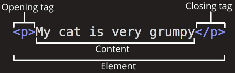 Element HTML