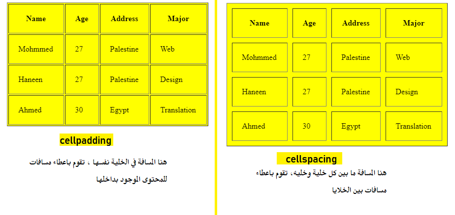 different between cellpadding cellspacing attribute table html tag