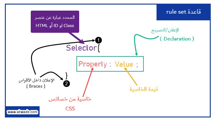 css rulesets