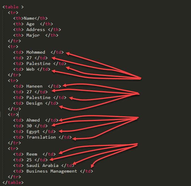 table data html tag